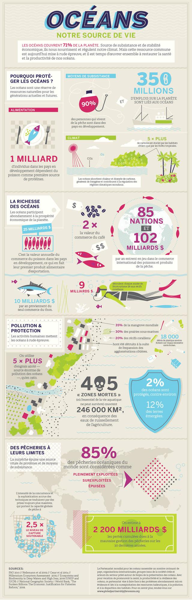 ocean ressources